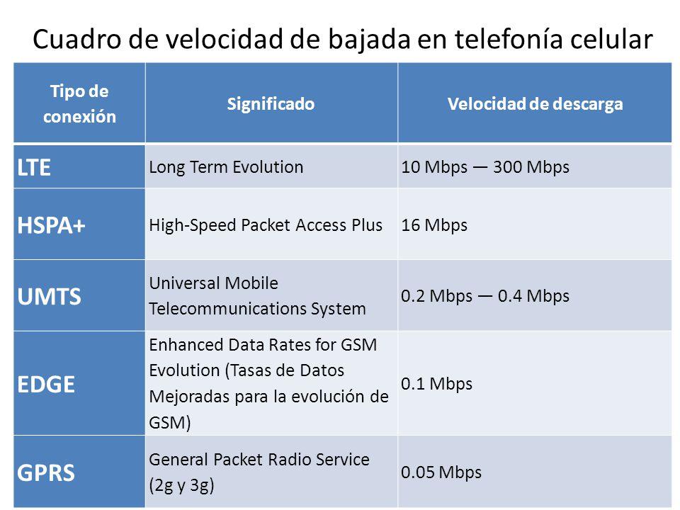 Cuadro de velocidad de bajada en telefonía celular