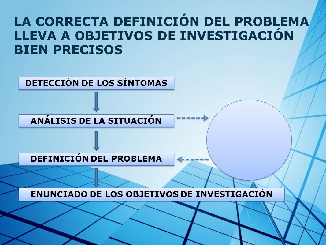 LA CORRECTA DEFINICIÓN DEL PROBLEMA LLEVA A OBJETIVOS DE INVESTIGACIÓN BIEN PRECISOS