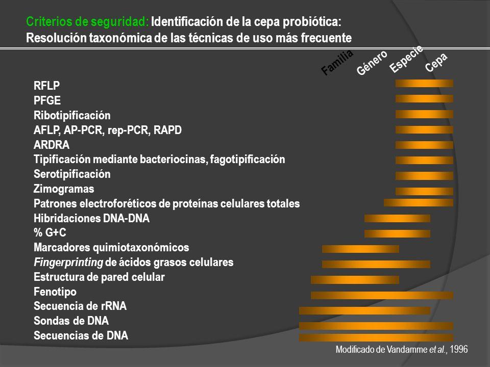 Criterios de seguridad: Identificación de la cepa probiótica: