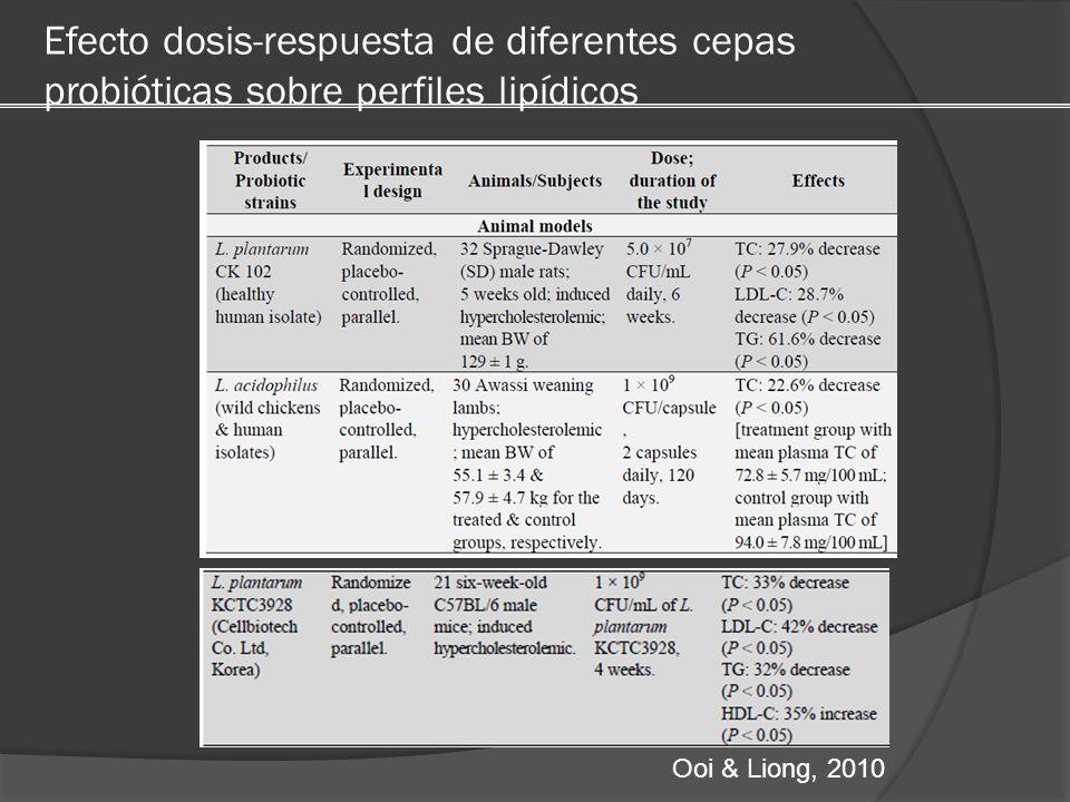 Efecto dosis-respuesta de diferentes cepas probióticas sobre perfiles lipídicos