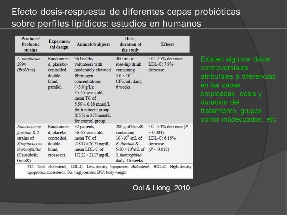 Efecto dosis-respuesta de diferentes cepas probióticas sobre perfiles lipídicos: estudios en humanos