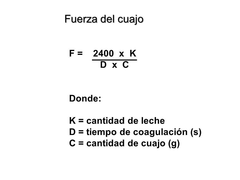 Fuerza del cuajo F = 2400 x K D x C Donde: K = cantidad de leche