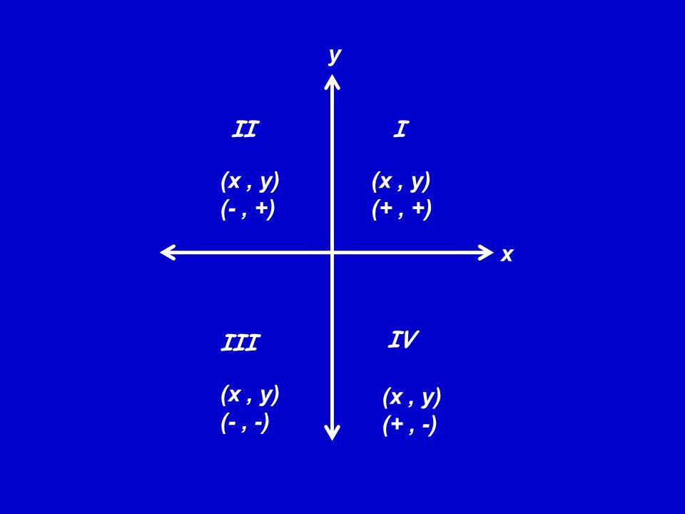 y II. I. (x , y) (- , +) (x , y) (+ , +)