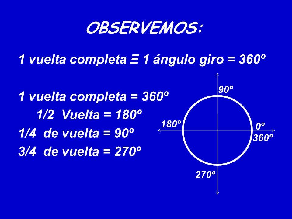 OBSERVEMOS: 1 vuelta completa Ξ 1 ángulo giro = 360º 1 vuelta completa = 360º 1/2 Vuelta = 180º 1/4 de vuelta = 90º 3/4 de vuelta = 270º