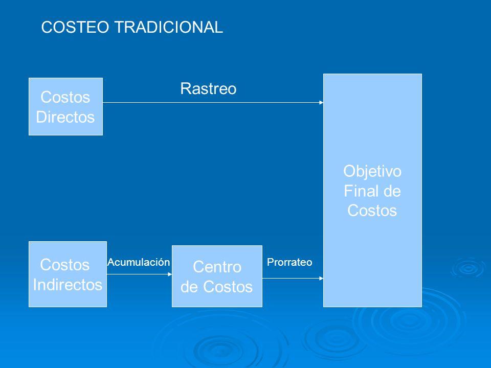 COSTEO TRADICIONAL Rastreo Costos Directos Objetivo Final de Costos