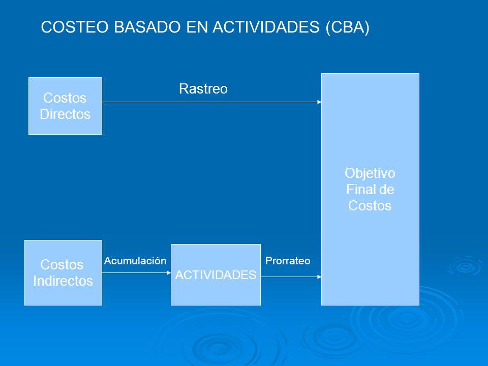 COSTEO BASADO EN ACTIVIDADES (CBA)