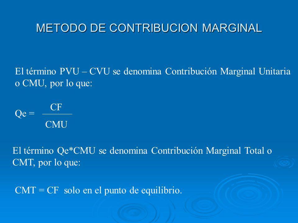 METODO DE CONTRIBUCION MARGINAL