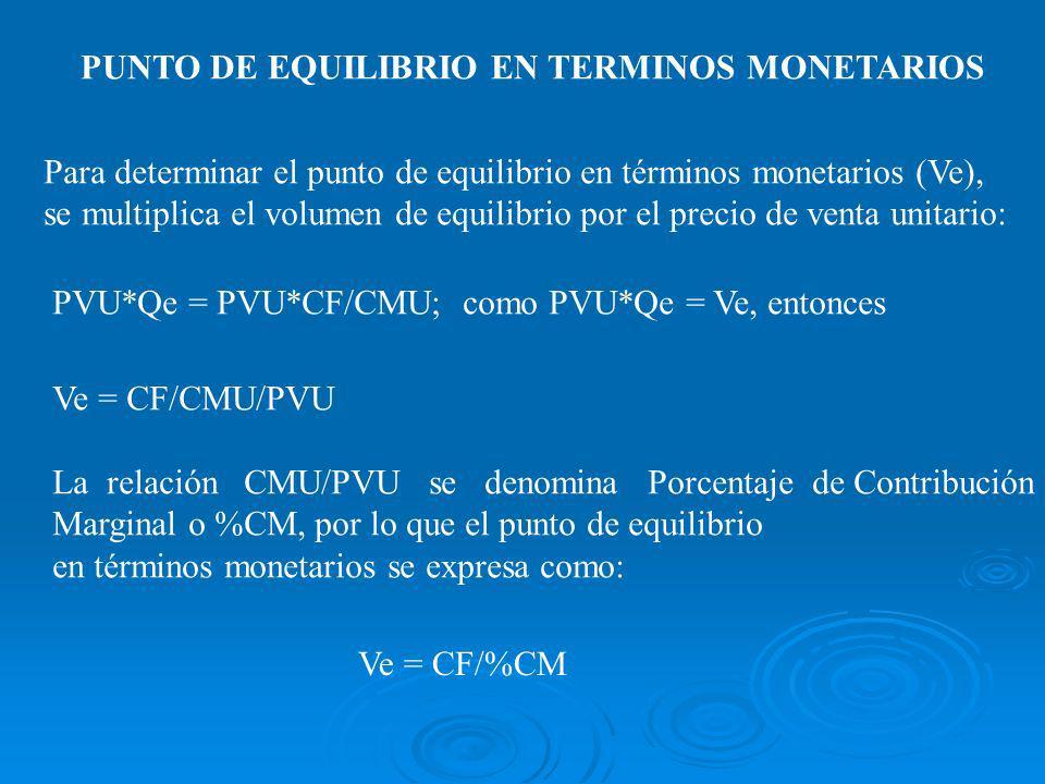 PUNTO DE EQUILIBRIO EN TERMINOS MONETARIOS