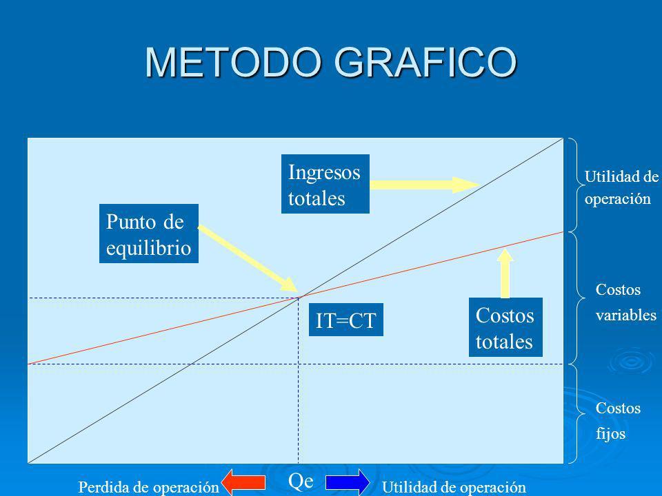 METODO GRAFICO Ingresos totales Punto de equilibrio Costos IT=CT