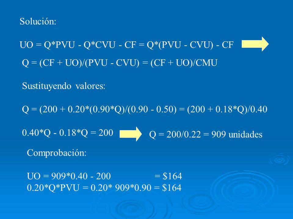 Solución: UO = Q*PVU - Q*CVU - CF = Q*(PVU - CVU) - CF. Q = (CF + UO)/(PVU - CVU) = (CF + UO)/CMU.