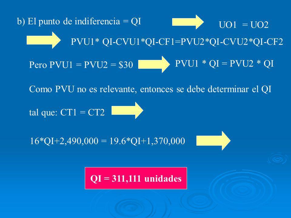 b) El punto de indiferencia = QI