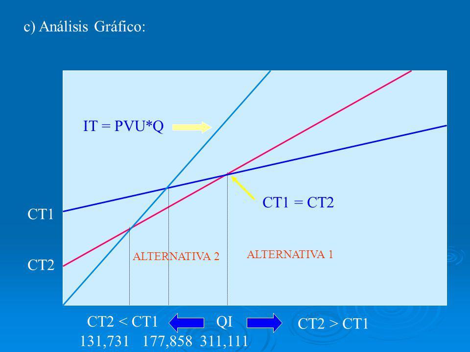 c) Análisis Gráfico: IT = PVU*Q CT1 = CT2 CT1 CT2 CT2 < CT1 QI