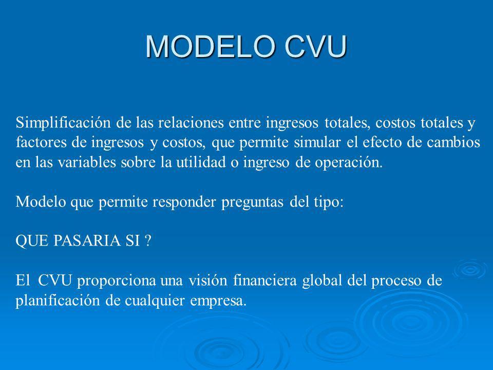 MODELO CVU Simplificación de las relaciones entre ingresos totales, costos totales y.