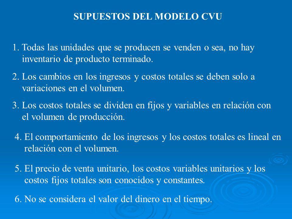 SUPUESTOS DEL MODELO CVU