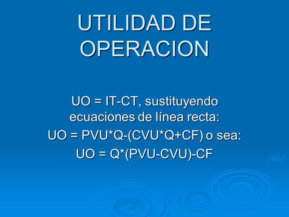 UTILIDAD DE OPERACION UO = IT-CT, sustituyendo ecuaciones de línea recta: UO = PVU*Q-(CVU*Q+CF) o sea: