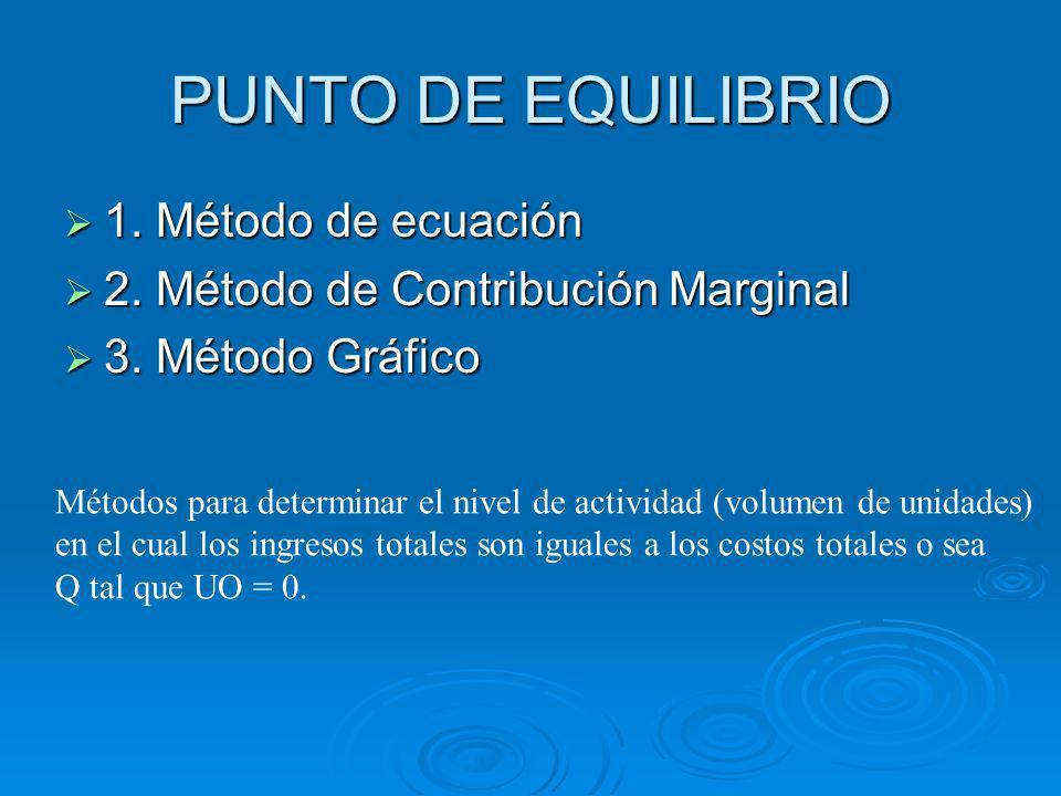 PUNTO DE EQUILIBRIO 1. Método de ecuación