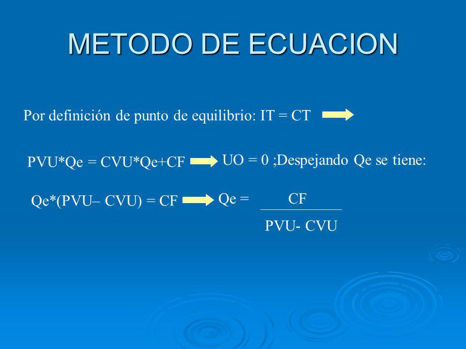 METODO DE ECUACION Por definición de punto de equilibrio: IT = CT