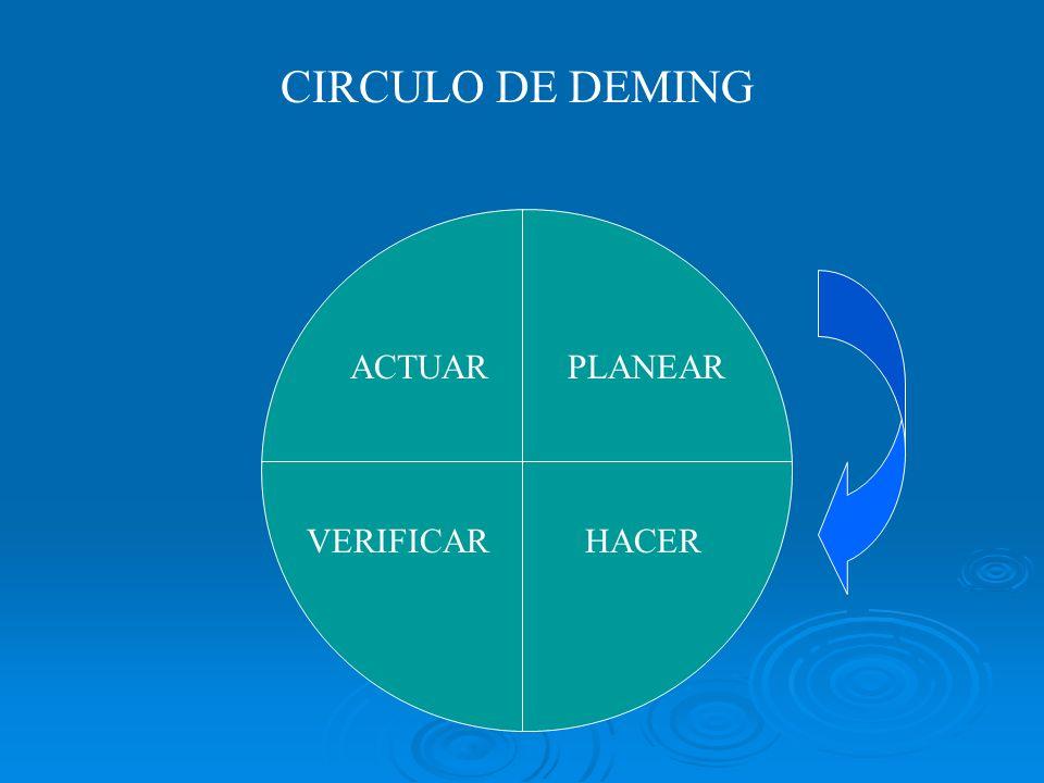 CIRCULO DE DEMING ACTUAR PLANEAR VERIFICAR HACER