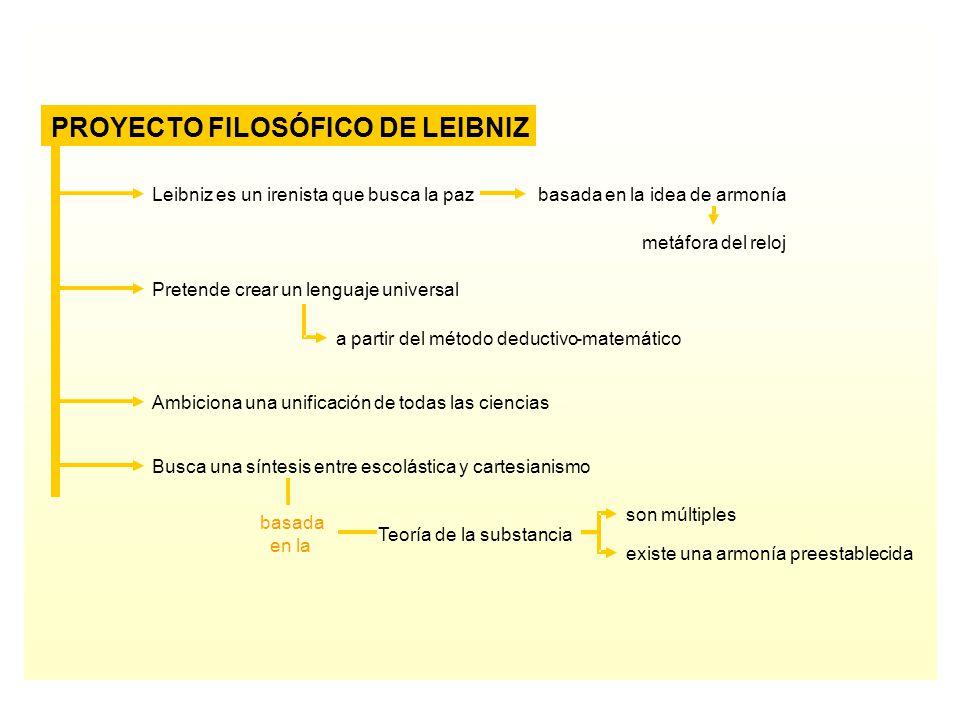 PROYECTO FILOSÓFICO DE LEIBNIZ