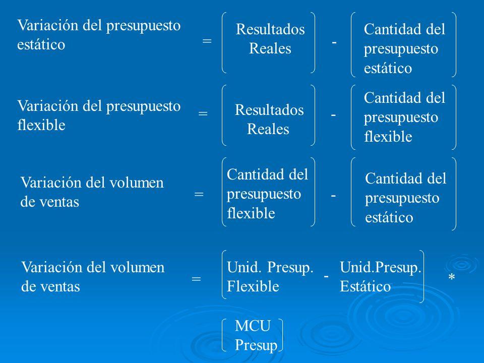 Variación del presupuesto