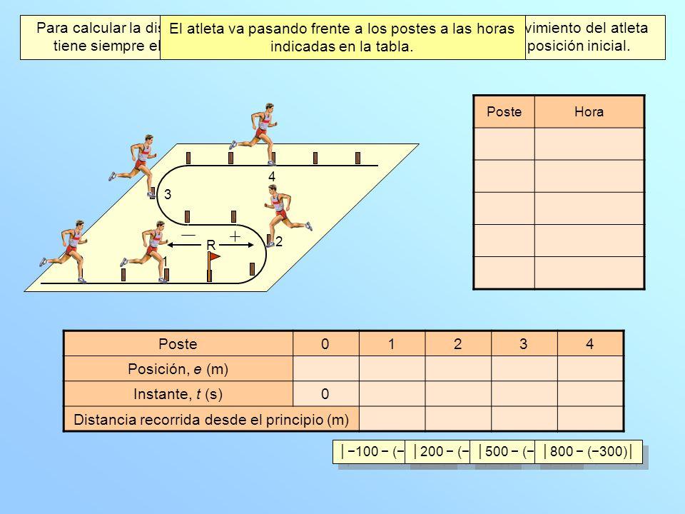 La distancia entre cada dos postes consecutivos es 100 metros.