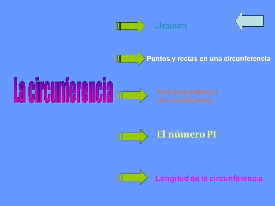 La circunferencia El número PI Elementos Longitud de la circunferencia