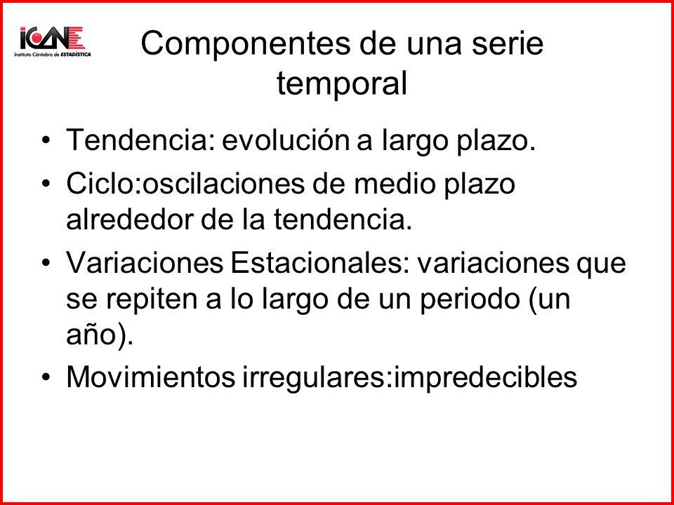 Componentes de una serie temporal