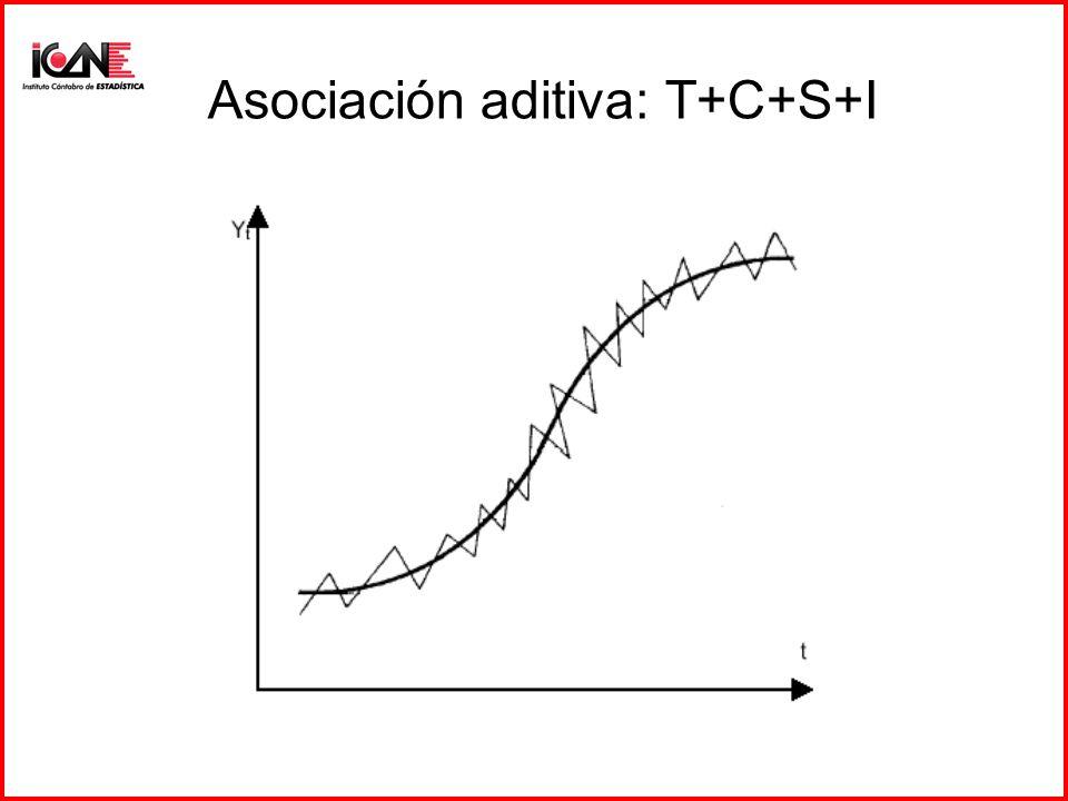 Asociación aditiva: T+C+S+I