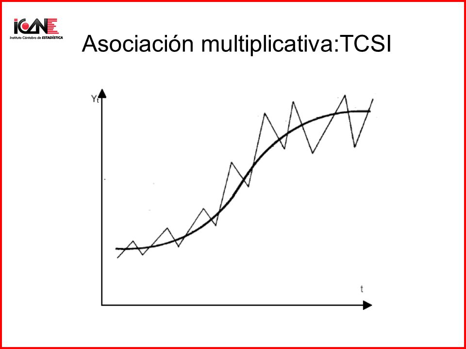 Asociación multiplicativa:TCSI