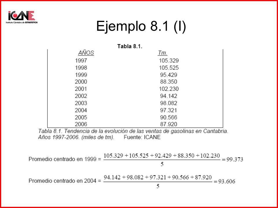 Ejemplo 8.1 (I)