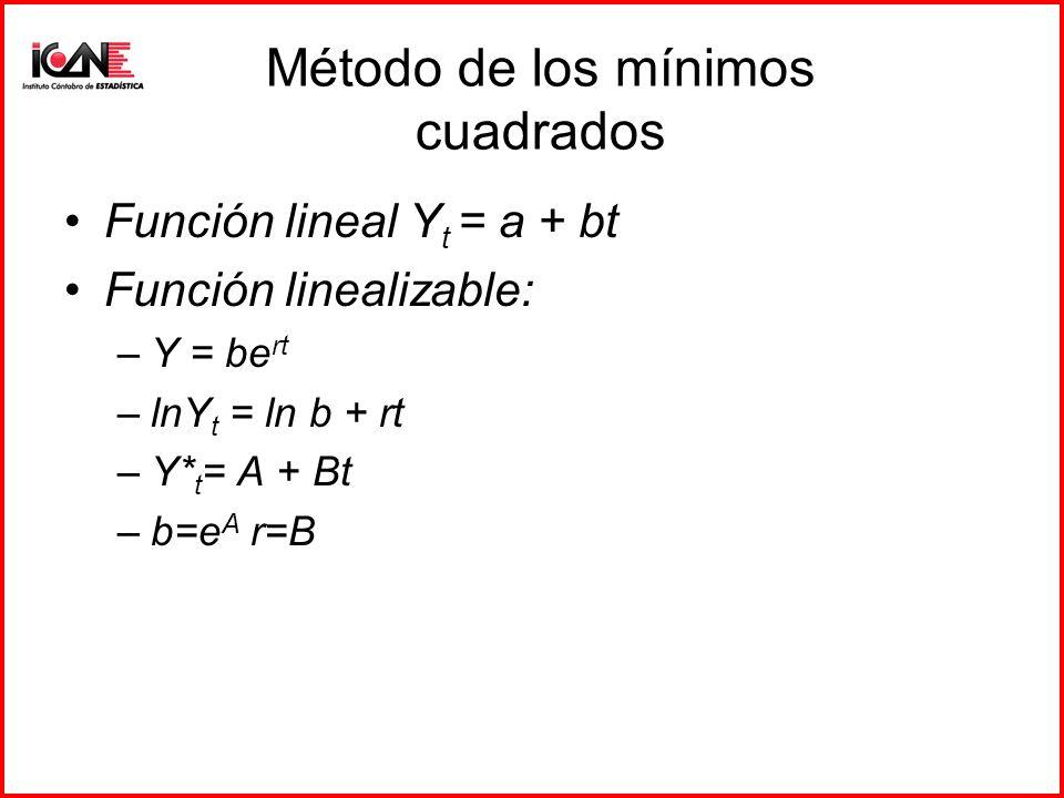 Método de los mínimos cuadrados