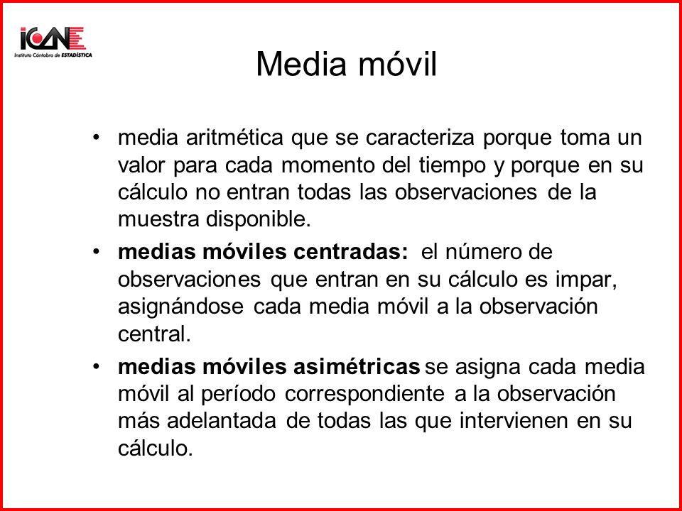 Media móvil