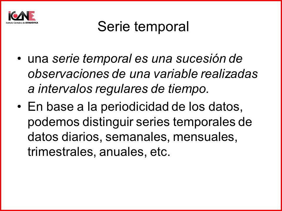 Serie temporal una serie temporal es una sucesión de observaciones de una variable realizadas a intervalos regulares de tiempo.