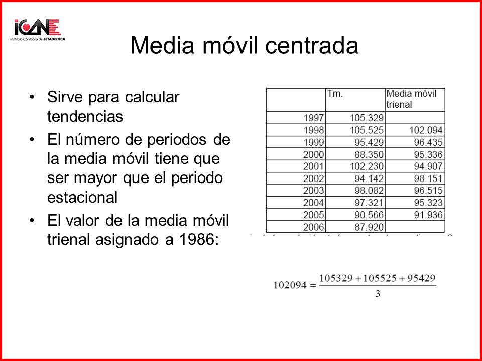 Media móvil centrada Sirve para calcular tendencias