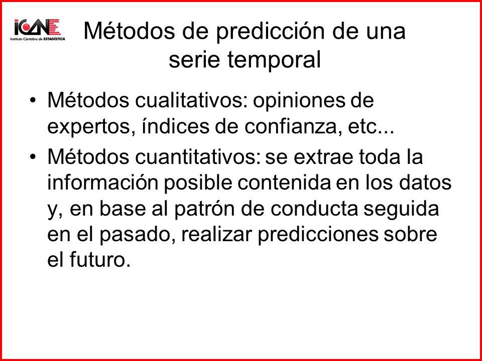 Métodos de predicción de una serie temporal