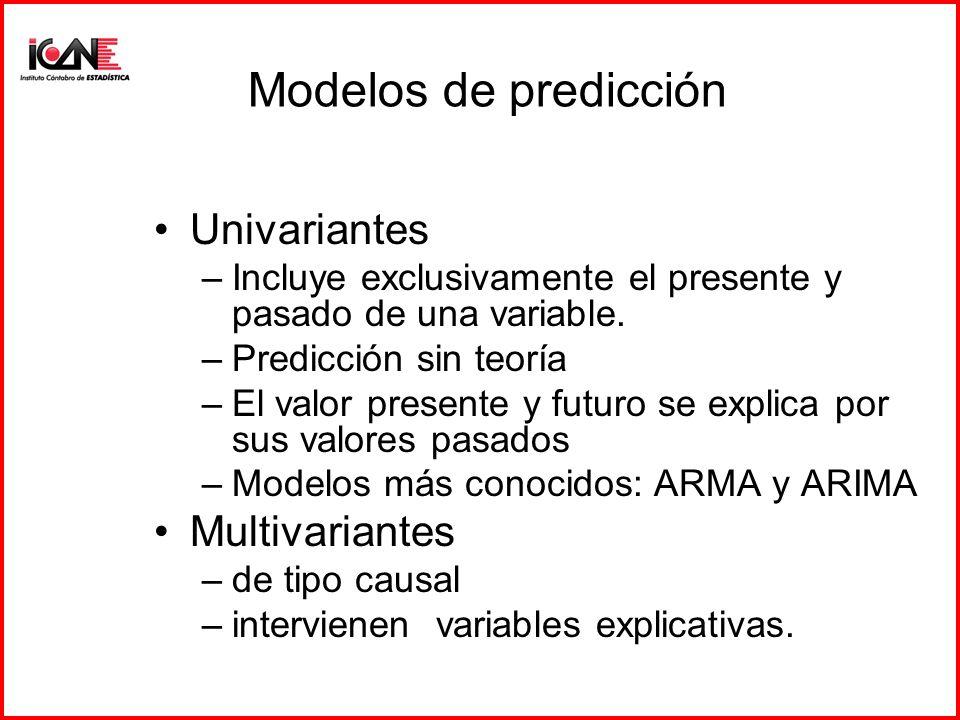 Modelos de predicción Univariantes Multivariantes