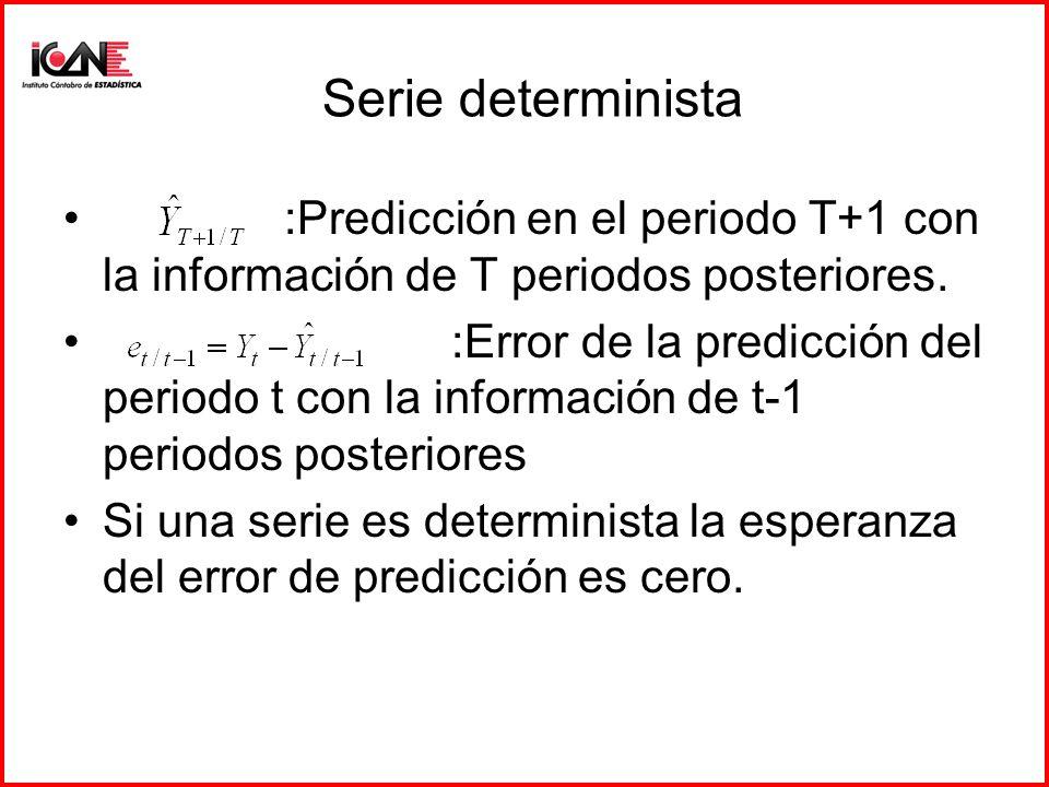Serie determinista :Predicción en el periodo T+1 con la información de T periodos posteriores.