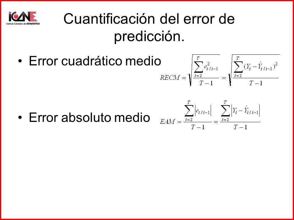 Cuantificación del error de predicción.