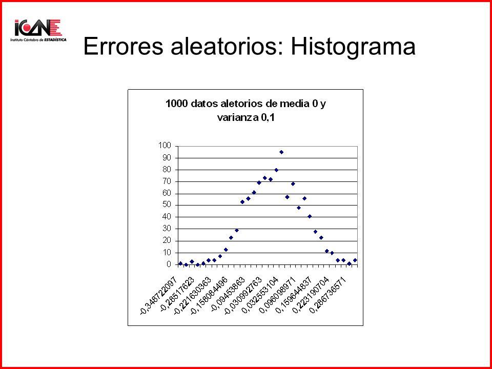 Errores aleatorios: Histograma