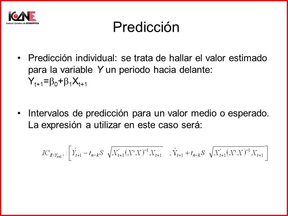 Predicción Predicción individual: se trata de hallar el valor estimado para la variable Y un periodo hacia delante: Yt+1=b0+b1Xt+1.