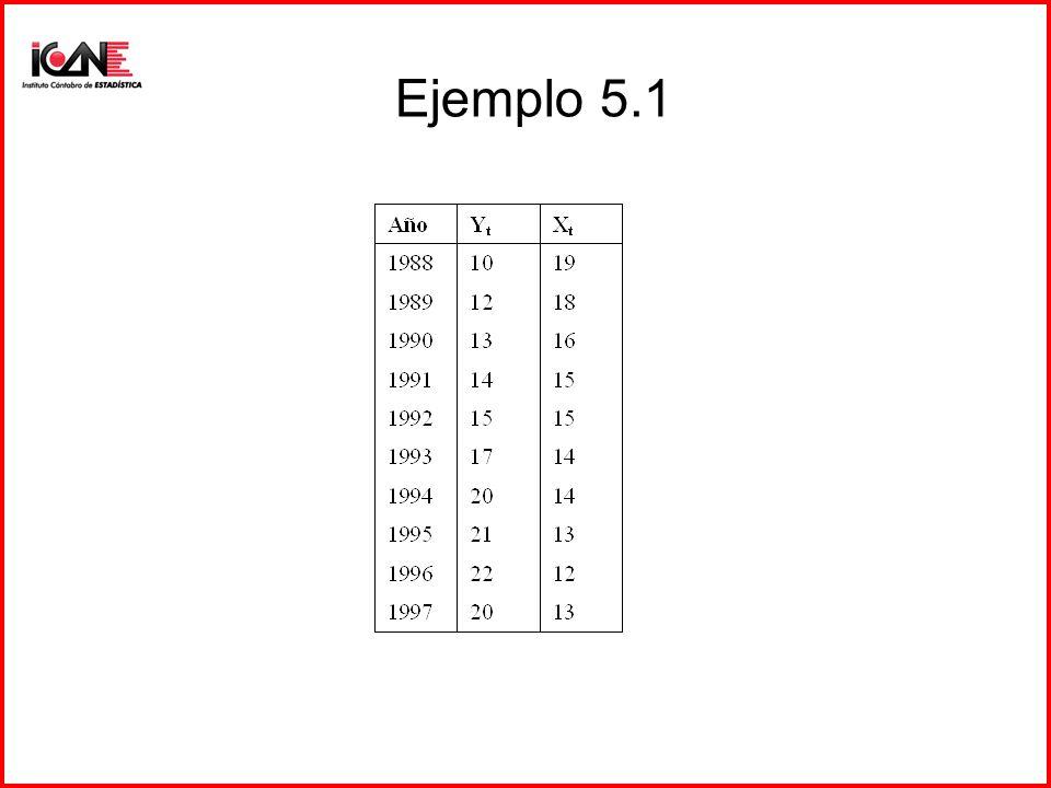 Ejemplo 5.1
