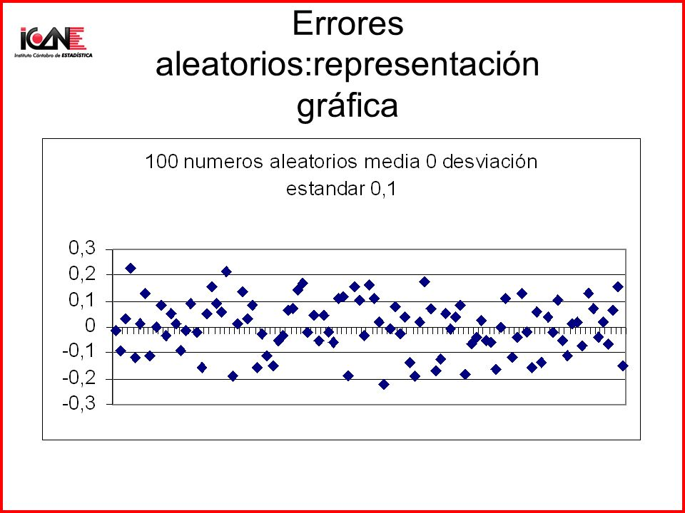 Errores aleatorios:representación gráfica
