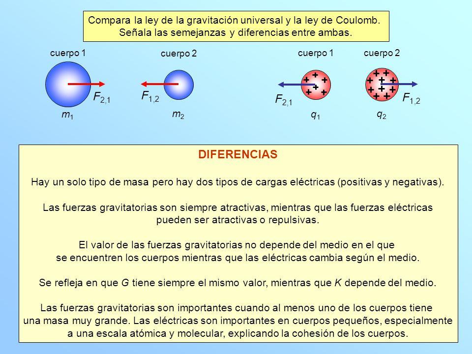 Compara la ley de la gravitación universal y la ley de Coulomb.