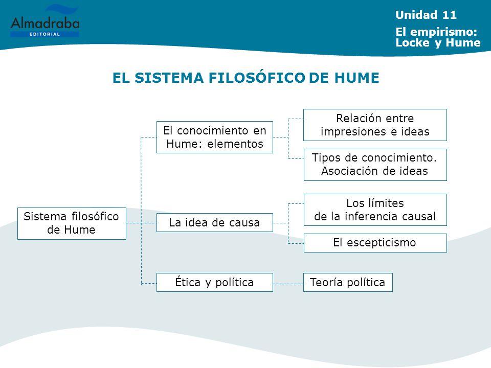 EL SISTEMA FILOSÓFICO DE HUME