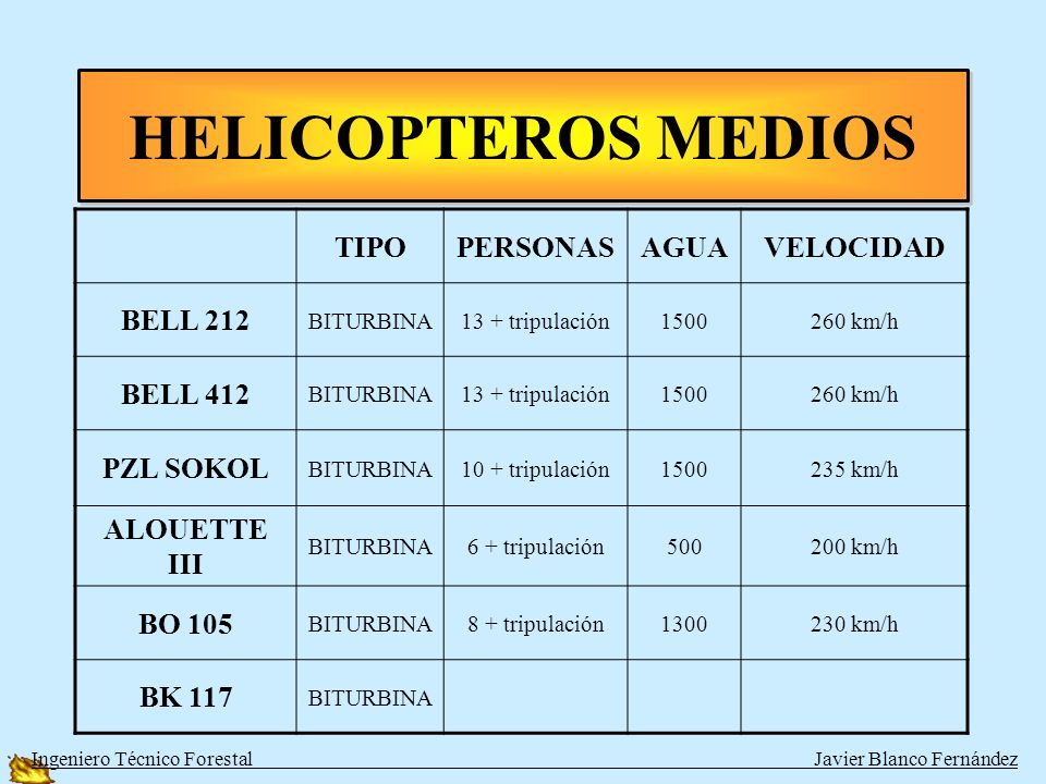 HELICOPTEROS MEDIOS TIPO PERSONAS AGUA VELOCIDAD BELL 212 BELL 412