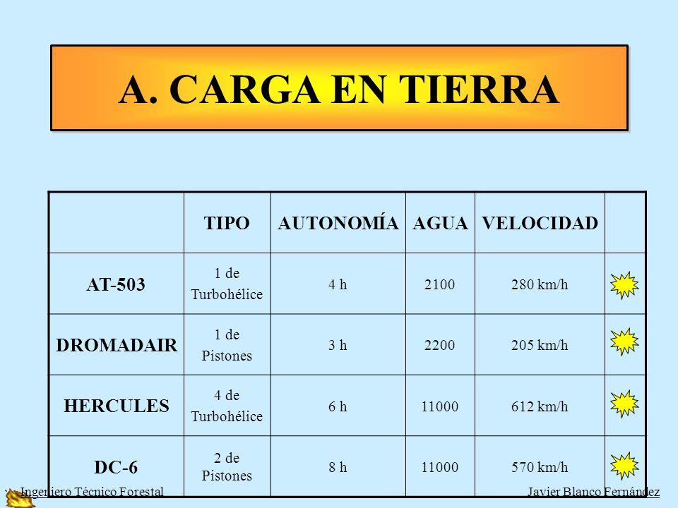 A. CARGA EN TIERRA TIPO AUTONOMÍA AGUA VELOCIDAD AT-503 DROMADAIR
