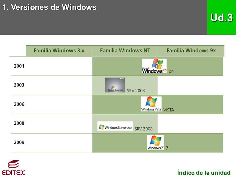 1. Versiones de Windows Ud.3 Índice de la unidad