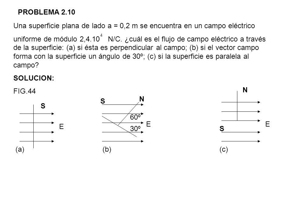 PROBLEMA 2.10 Una superficie plana de lado a = 0,2 m se encuentra en un campo eléctrico.