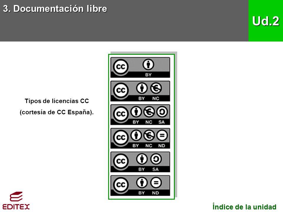Tipos de licencias CC (cortesía de CC España).