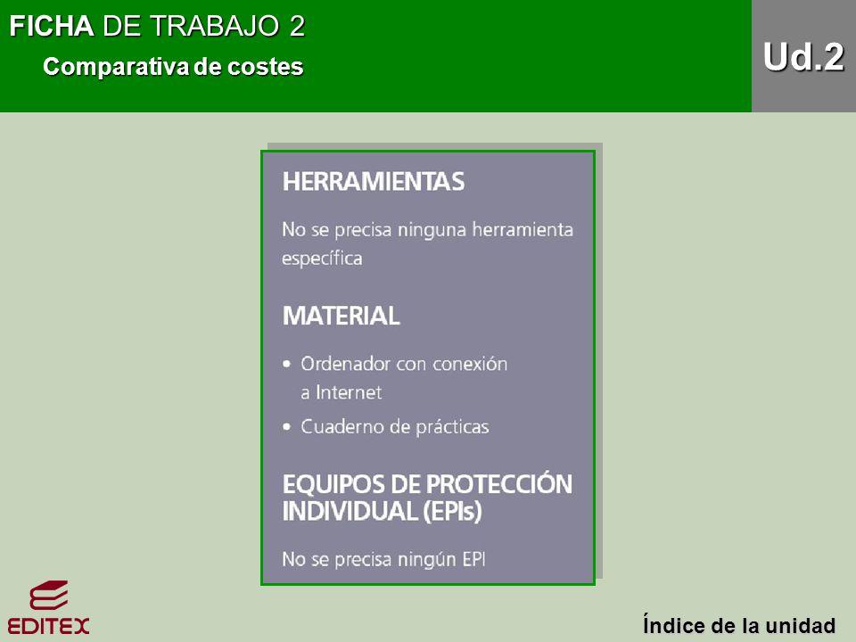 FICHA DE TRABAJO 2 Comparativa de costes Ud.2 Índice de la unidad